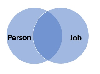job circle intersecting with person circle