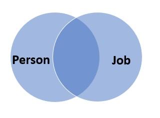 job circle intersecting with person circle